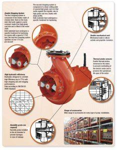Bombas Sumergibles Trituradoras - CRI-MAN